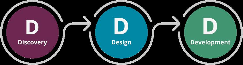 Discovery, Design, Development